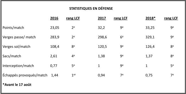 Als_stats_defense_comp